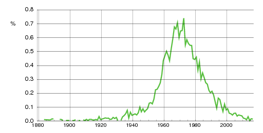 Norwegian historic statistics for Janne(f)