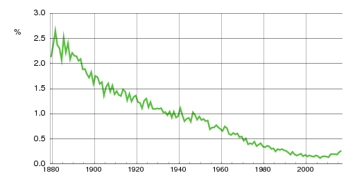 Norwegian historic statistics for Nils (m)
