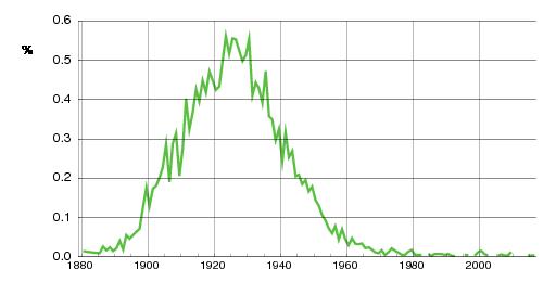 Norwegian historic statistics for Tordis(f)