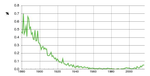 Norwegian historic statistics for Thorvald (m)