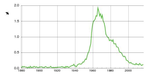 Norwegian historic statistics for Nina(f)