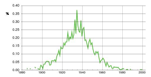 Norwegian historic statistics for Oddbjørg (f)