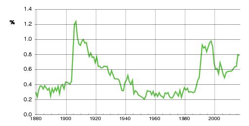 Norwegian historic statistics for Håkon(m)