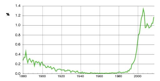 Norwegian historic statistics for Elias(m)