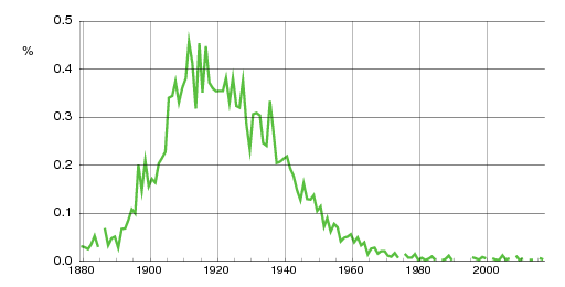 Norwegian historic statistics for Haldis(f)