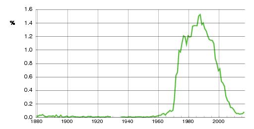 Norwegian historic statistics for Stian (m)