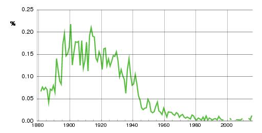 Norwegian historic statistics for Fritz(m)