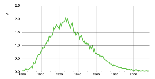 Norwegian historic statistics for Leif(m)