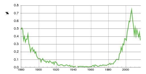 Norwegian historic statistics for Mina (f)