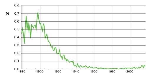 Norwegian historic statistics for Hjalmar(m)
