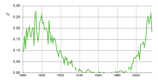 Norwegian historic statistics for Elida(f)