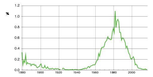 Norwegian historic statistics for Anette(f)