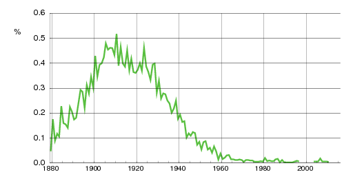 Norwegian historic statistics for Hildur(f)