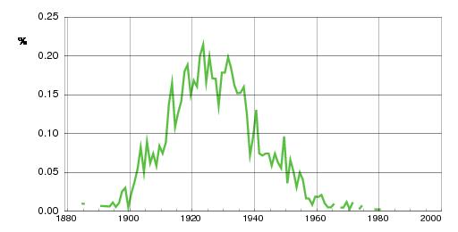 Norwegian historic statistics for Oddlaug(f)