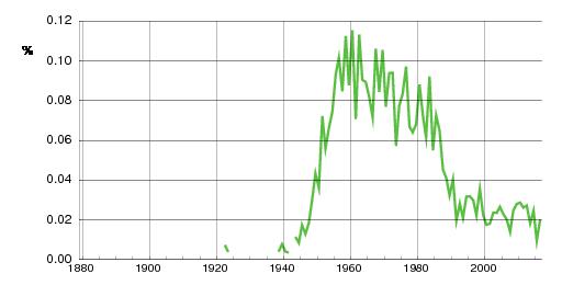 Norwegian historic statistics for Mark(m)