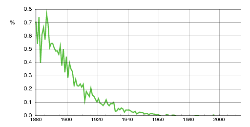 Norwegian historic statistics for Gunda (f)