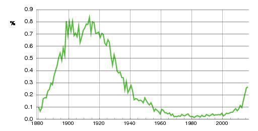 Norwegian historic statistics for Henry(m)