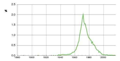 Norwegian historic statistics for Monica (f)