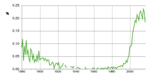 Norwegian historic statistics for Teodor (m)
