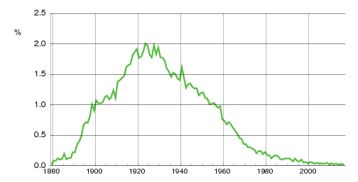 Norwegian historic statistics for Rolf(m)