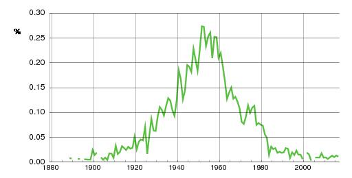 Norwegian historic statistics for Evy(f)