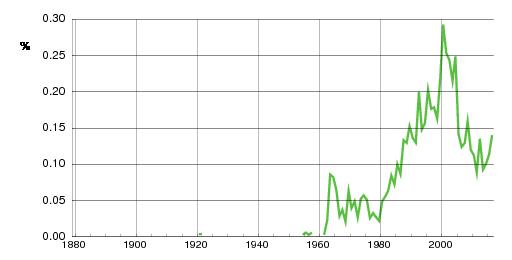 Norwegian historic statistics for Ine (f)