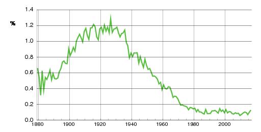 Norwegian historic statistics for Ivar(m)