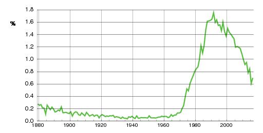 Norwegian historic statistics for Daniel(m)