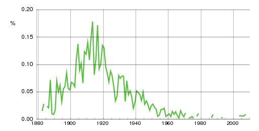 Norwegian historic statistics for Normann(m)