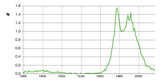 Norwegian historic statistics for Camilla(f)