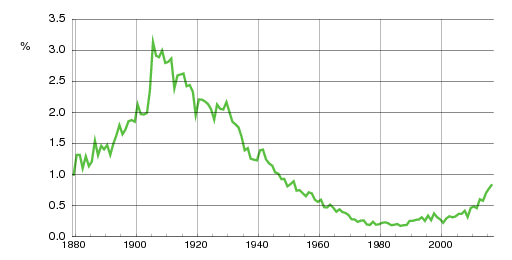 Norwegian historic statistics for Olav(m)