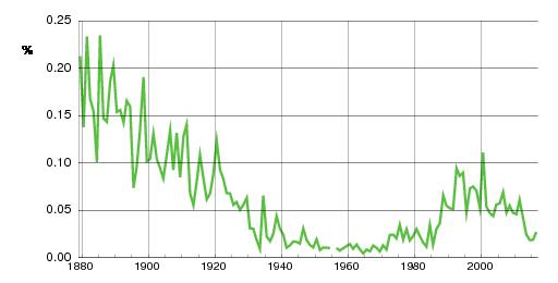 Norwegian historic statistics for Mikal (m)