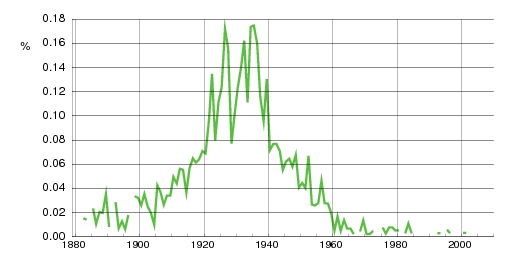 Norwegian historic statistics for Norvald(m)