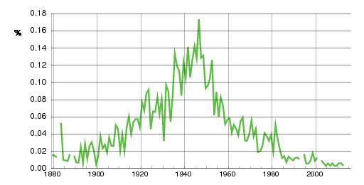 Norwegian historic statistics for Ingjerd(f)