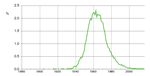 Norwegian historic statistics for Geir(m)