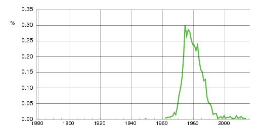 Norwegian historic statistics for Rafal (m)