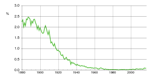 Norwegian historic statistics for Olaf(m)