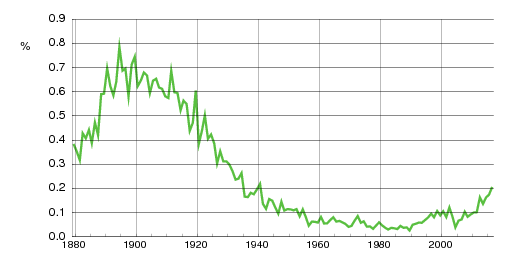 Norwegian historic statistics for Georg(m)