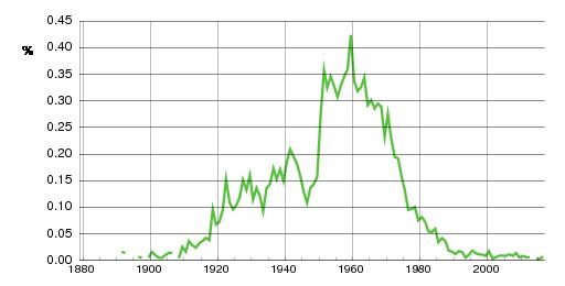 Norwegian historic statistics for Kurt(m)