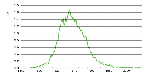 Norwegian historic statistics for Reidun (f)