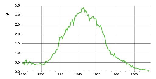 Norwegian historic statistics for Per(m)