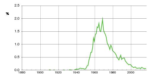 Norwegian historic statistics for Heidi (f)