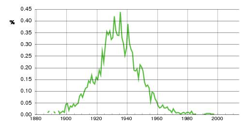 Norwegian historic statistics for Kjellaug (f)