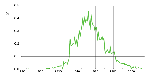 Norwegian historic statistics for Torunn(f)