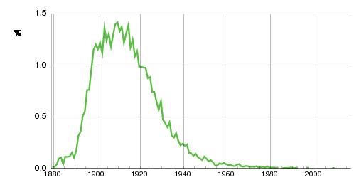 Norwegian historic statistics for Hjørdis(f)