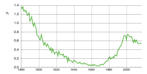 Norwegian historic statistics for Hanna (f)