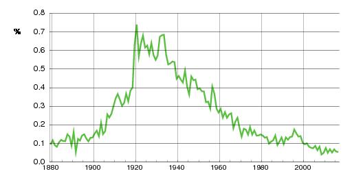 Norwegian historic statistics for Synnøve(f)