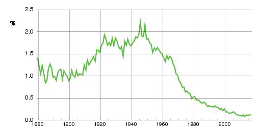 Norwegian historic statistics for Knut(m)