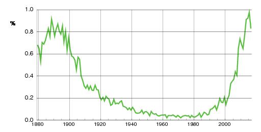 Norwegian historic statistics for Aksel(m)