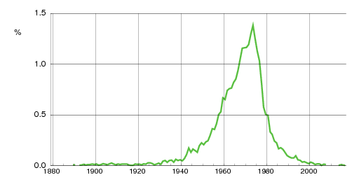 Norwegian historic statistics for Frode(m)